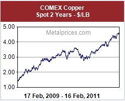 Copper Ammo Pricing
