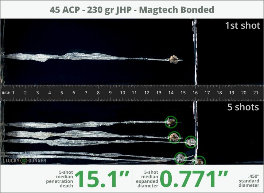 Image showing Magtech .45 ACP (Auto) 230 Grain rounds fired into ballistic gel