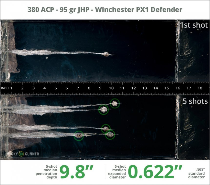 Image showing Winchester .380 Auto (ACP) 95 Grain rounds fired into ballistic gel