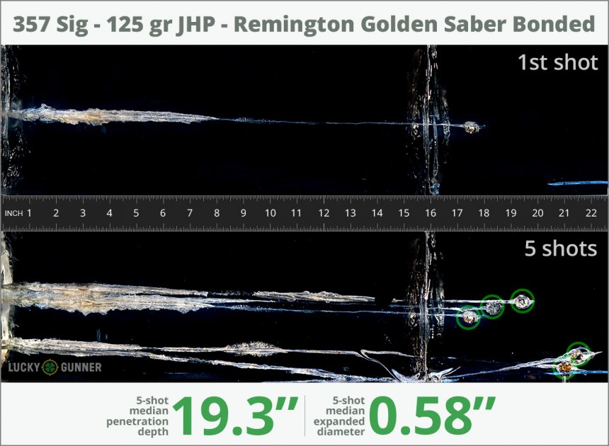 Image showing Remington .357 Sig 125 Grain rounds fired into ballistic gel