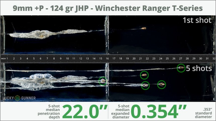 Image showing Winchester 9mm Luger (9x19) 124 Grain rounds fired into ballistic gel