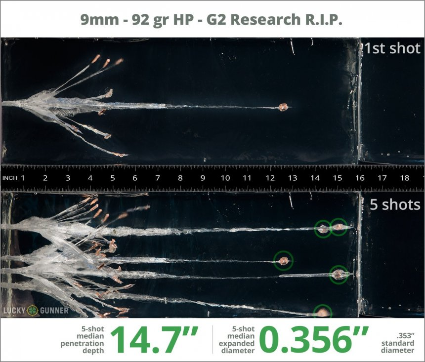 Image showing G2 Research 9mm Luger (9x19) 92 Grain rounds fired into ballistic gel