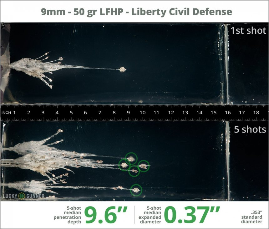 Image showing Liberty Ammunition 9mm Luger (9x19) 50 Grain rounds fired into ballistic gel
