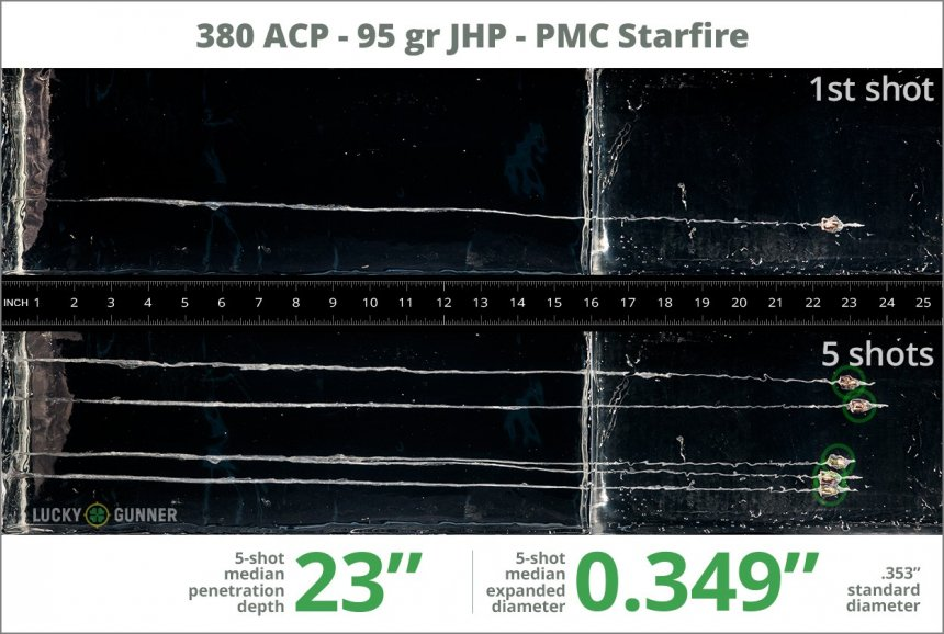 Image showing PMC .380 Auto (ACP) 95 Grain rounds fired into ballistic gel
