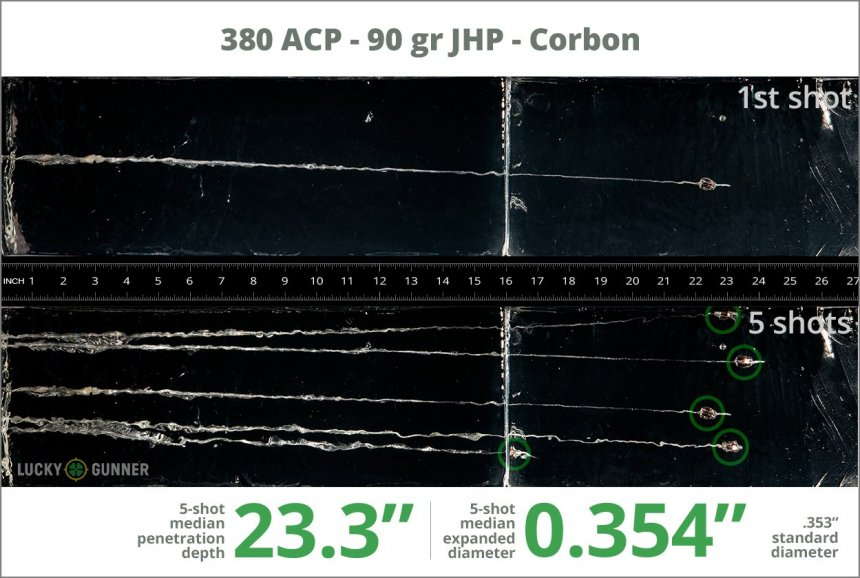 Image showing Corbon .380 Auto (ACP) 90 Grain rounds fired into ballistic gel