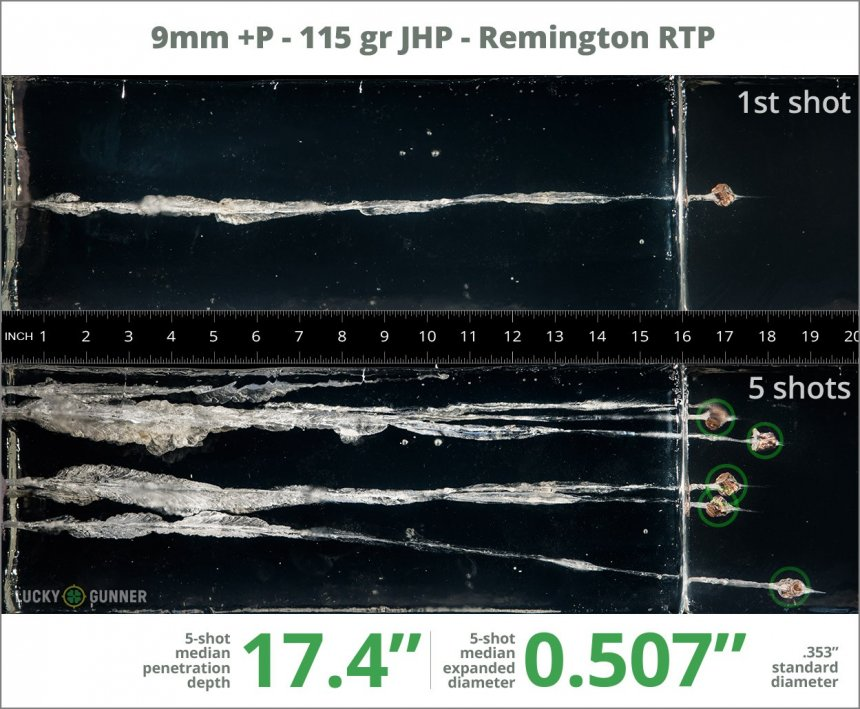 Image showing Remington 9mm Luger (9x19) 115 Grain rounds fired into ballistic gel