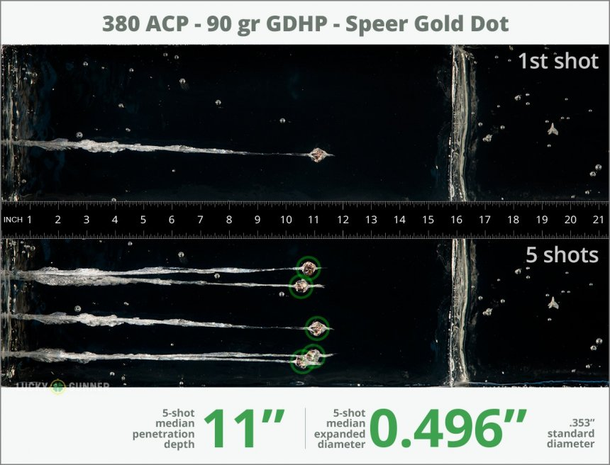 Image showing Speer .380 Auto (ACP) 90 Grain rounds fired into ballistic gel