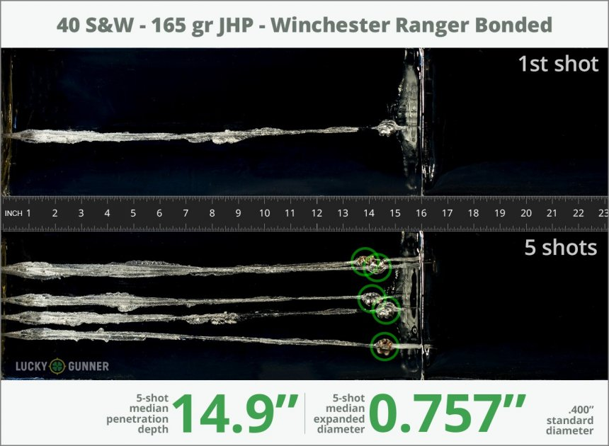 Image showing Winchester .40 S&W (Smith & Wesson) 165 Grain rounds fired into ballistic gel