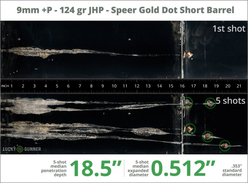 Image showing Speer 9mm Luger (9x19) 124 Grain rounds fired into ballistic gel