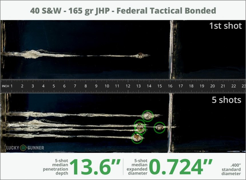 Image showing Federal .40 S&W (Smith & Wesson) 165 Grain rounds fired into ballistic gel