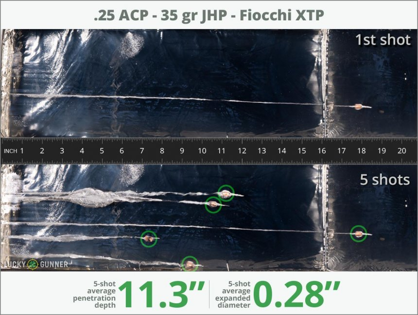 Image showing Fiocchi .25 Auto (ACP) 35 Grain rounds fired into ballistic gel