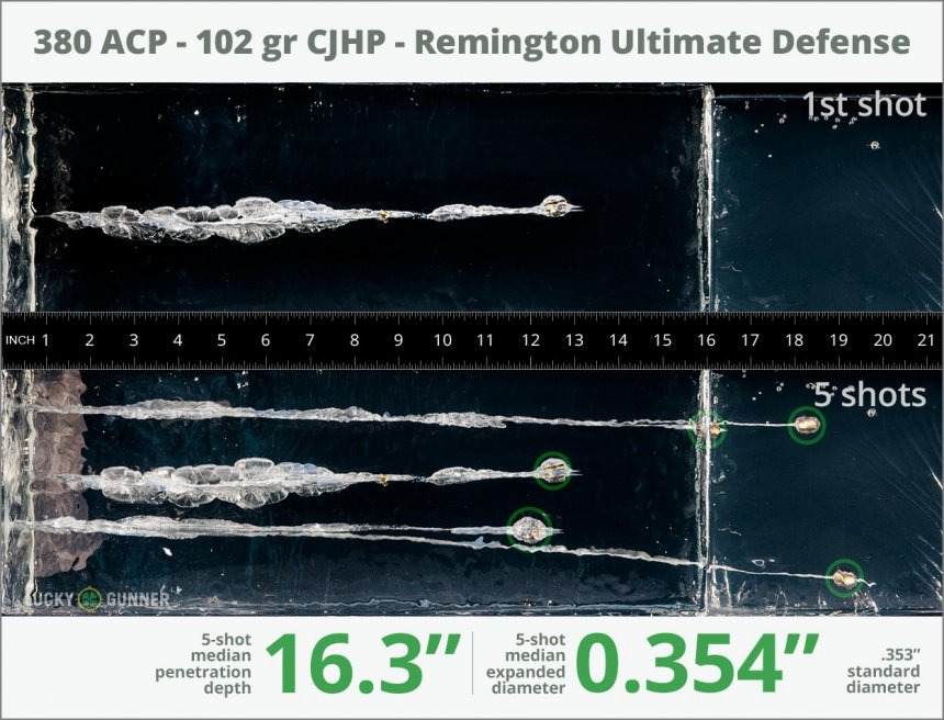 Image showing Remington .380 Auto (ACP) 102 Grain rounds fired into ballistic gel