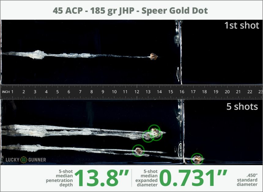 Image showing Speer .45 ACP (Auto) 185 Grain rounds fired into ballistic gel