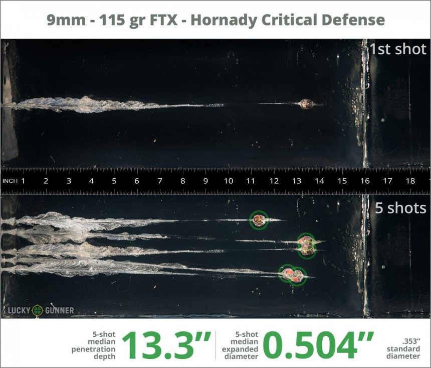 Image showing Hornady 9mm Luger (9x19) 115 Grain rounds fired into ballistic gel