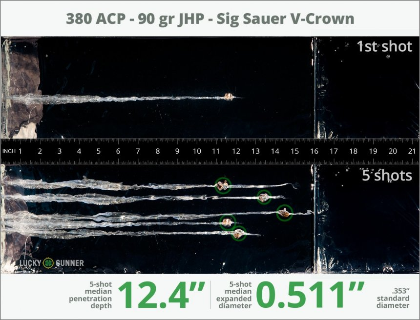 Image showing SIG SAUER .380 Auto (ACP) 90 Grain rounds fired into ballistic gel