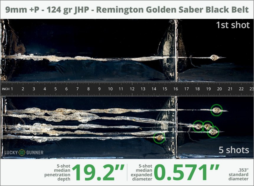 Image showing Remington 9mm Luger (9x19) 124 Grain rounds fired into ballistic gel
