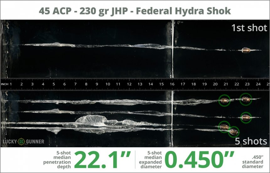 Image showing Federal .45 ACP (Auto) 230 Grain rounds fired into ballistic gel