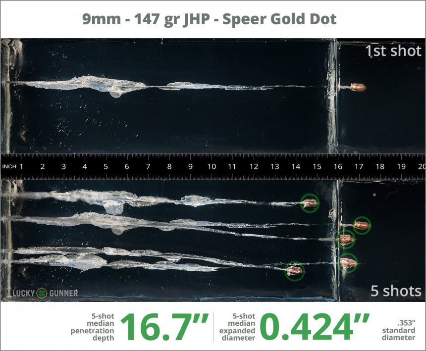 Image showing Speer 9mm Luger (9x19) 147 Grain rounds fired into ballistic gel