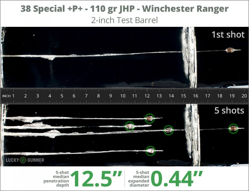 Image showing Winchester .38 Special 110 Grain rounds fired into ballistic gel