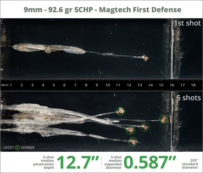 Image showing Magtech 9mm Luger (9x19) 92.6 Grain rounds fired into ballistic gel