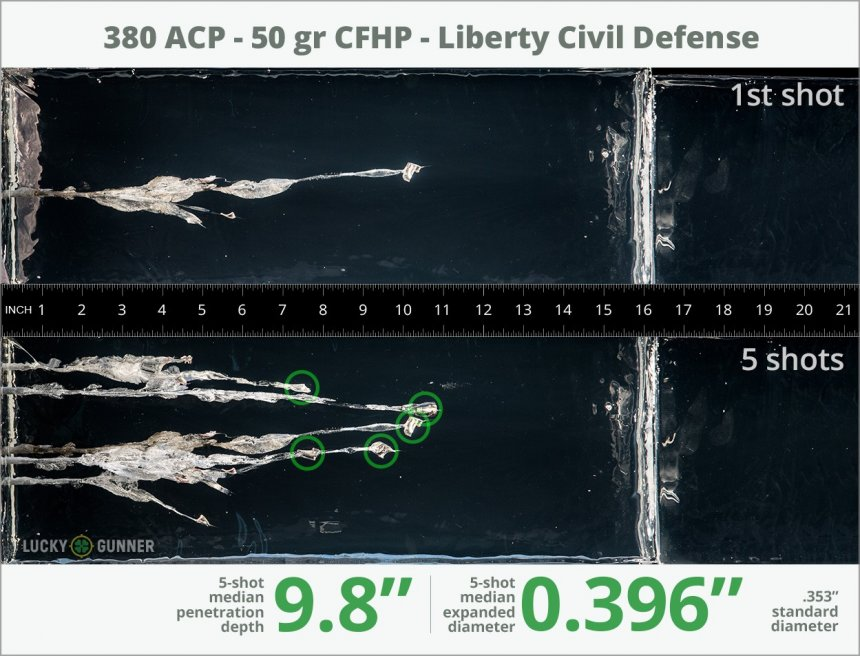 Image showing Liberty Ammunition .380 Auto (ACP) 50 Grain rounds fired into ballistic gel