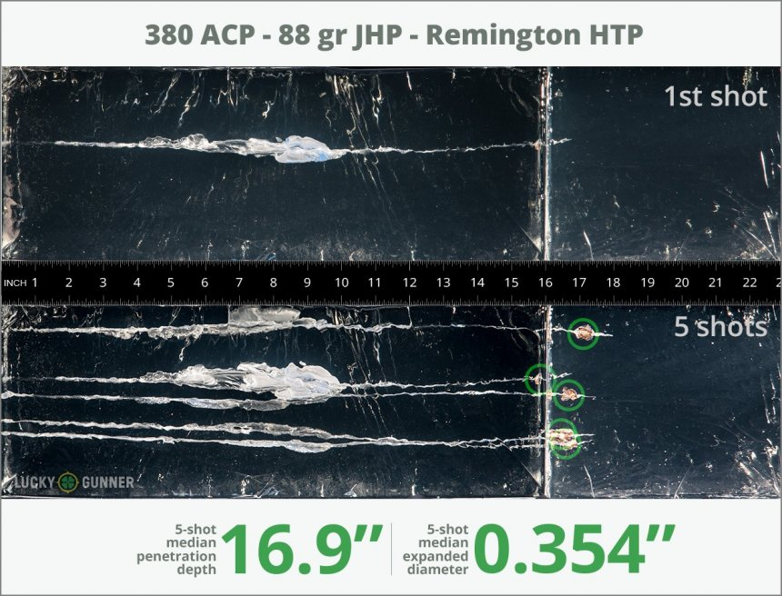 Image showing Remington .380 Auto (ACP) 88 Grain rounds fired into ballistic gel