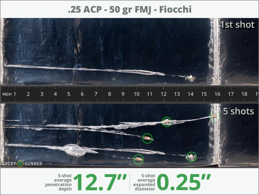 Image showing Fiocchi .25 Auto (ACP) 50 Grain rounds fired into ballistic gel