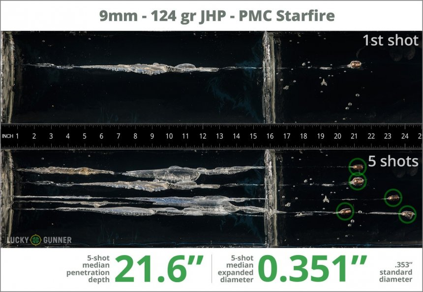 Image showing PMC 9mm Luger (9x19) 124 Grain rounds fired into ballistic gel