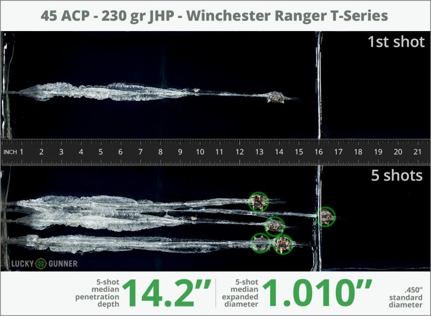 Image showing Winchester .45 ACP (Auto) 230 Grain rounds fired into ballistic gel