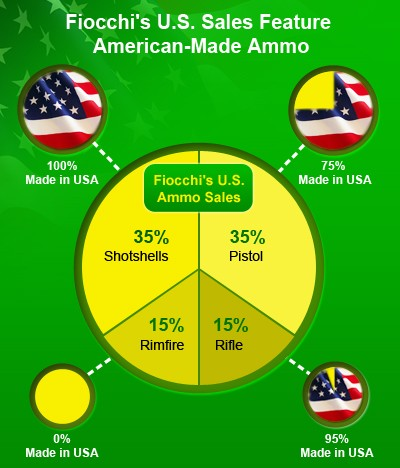 Fiocchi U.S. ammo sales